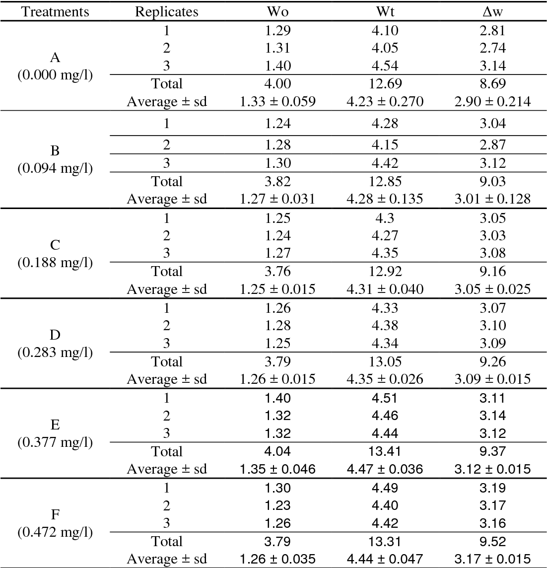 Table 1 from CHRONIC AFFECTS OF DETERGENT SURFACTANT (LINEAR