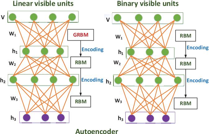 Figure 1 for DCEF: Deep Collaborative Encoder Framework for Unsupervised Clustering