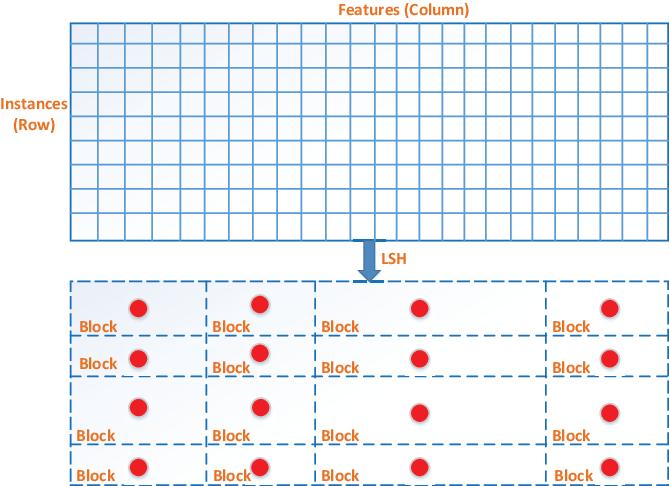 Figure 2 for DCEF: Deep Collaborative Encoder Framework for Unsupervised Clustering