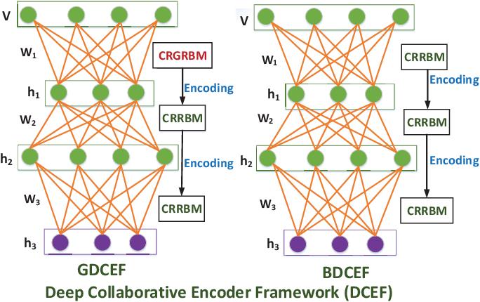Figure 3 for DCEF: Deep Collaborative Encoder Framework for Unsupervised Clustering