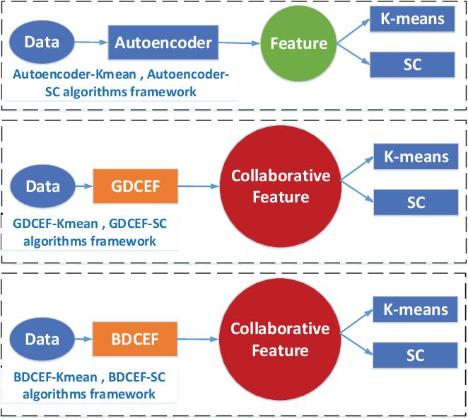 Figure 4 for DCEF: Deep Collaborative Encoder Framework for Unsupervised Clustering