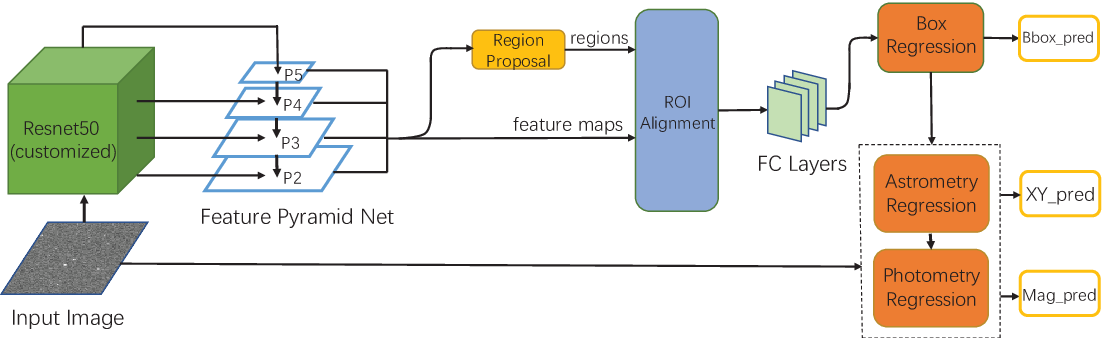 Figure 1 for The Deep Neural Network based Photometry Framework for Wide Field Small Aperture Telescopes