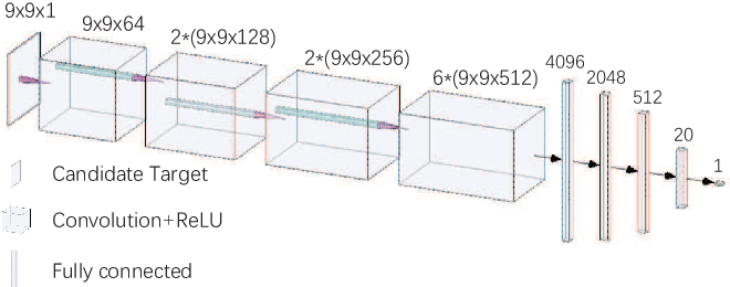Figure 3 for The Deep Neural Network based Photometry Framework for Wide Field Small Aperture Telescopes