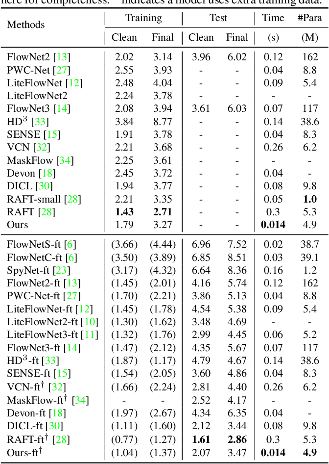 Figure 4 for DCVNet: Dilated Cost Volume Networks for Fast Optical Flow