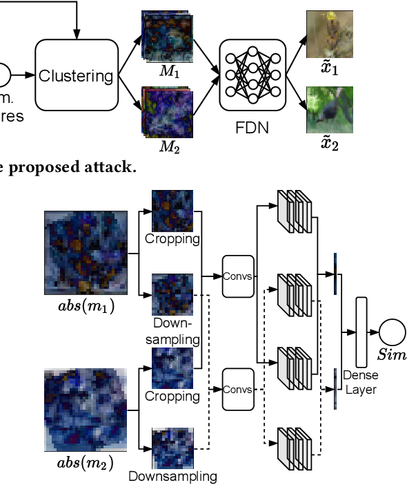 Figure 4 for A Fusion-Denoising Attack on InstaHide with Data Augmentation