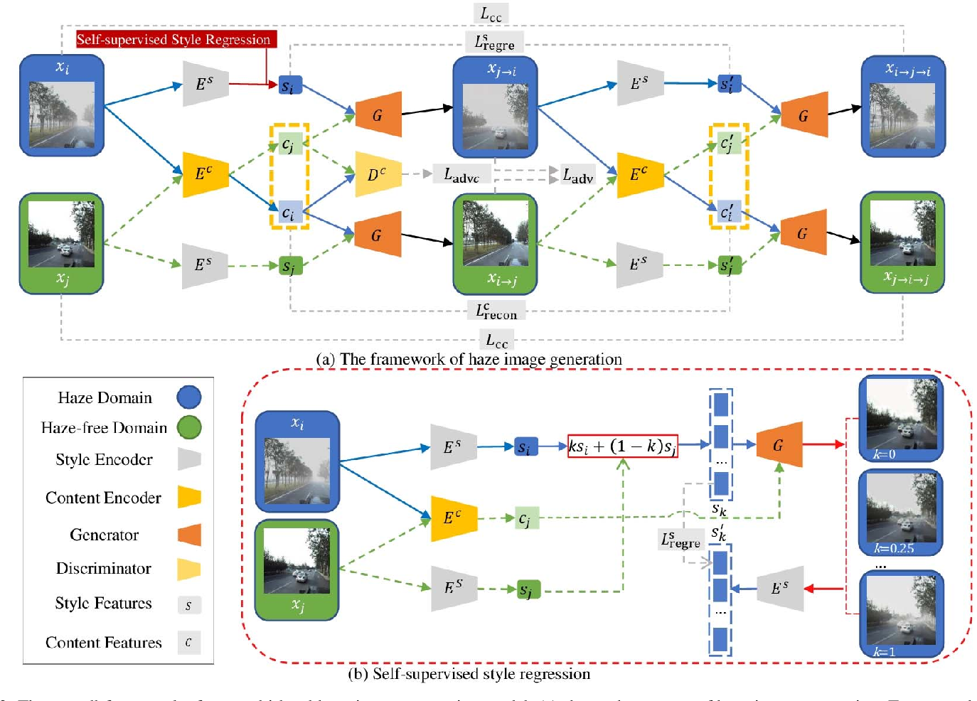 Figure 3 for Level-aware Haze Image Synthesis by Self-Supervised Content-Style Disentanglement