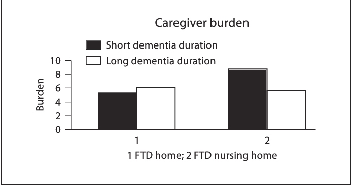 Fig. 1. Two-way interaction effect for dementia duration and patient domicile on caregiver burden.