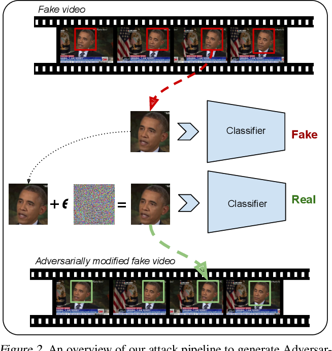 Figure 3 for Adversarial Deepfakes: Evaluating Vulnerability of Deepfake Detectors to Adversarial Examples