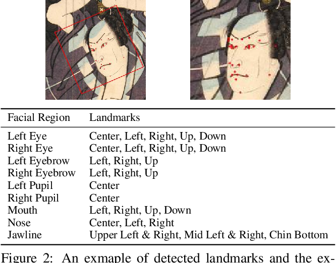 Figure 2 for Ukiyo-e Analysis and Creativity with Attribute and Geometry Annotation