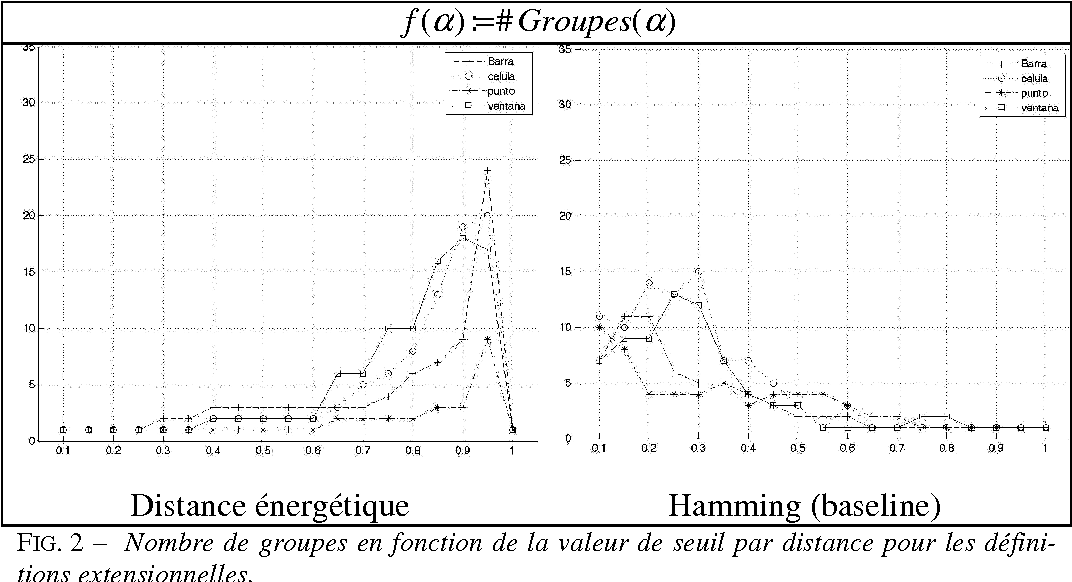 Figure 2 for Regroupement sémantique de définitions en espagnol