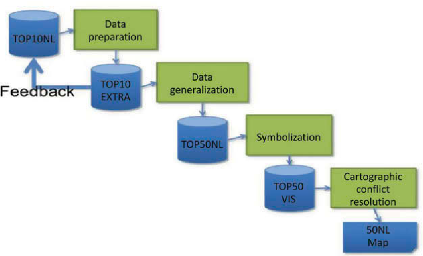 Figure 2. Automated workflow for generalization process 1:50k map (can be repeated for maps at smaller scales).