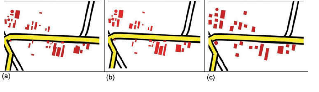 Figure 10. Simplification and displacements of buildings. (a) Source data, displayed at target scale; (b) simplification of buildings; and (c) displacement.