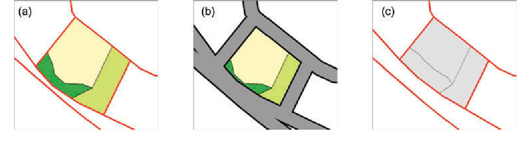 Figure 11. Displacement to avoid overlap of symbolized linear objects. (a) Input lines and polygons; (b) symbolized polygon boundaries (enforces minimal size of polygons) and lines; and (c) displacement of lines and polygon boundaries.