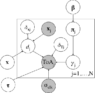 Figure 1 for Probabilistic Time of Arrival Localization