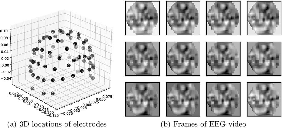 Figure 1 for Multimodal Classification with Deep Convolutional-Recurrent Neural Networks for Electroencephalography