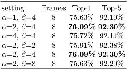 Figure 2 for TAM: Temporal Adaptive Module for Video Recognition