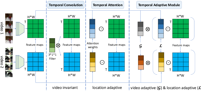 Figure 1 for TAM: Temporal Adaptive Module for Video Recognition