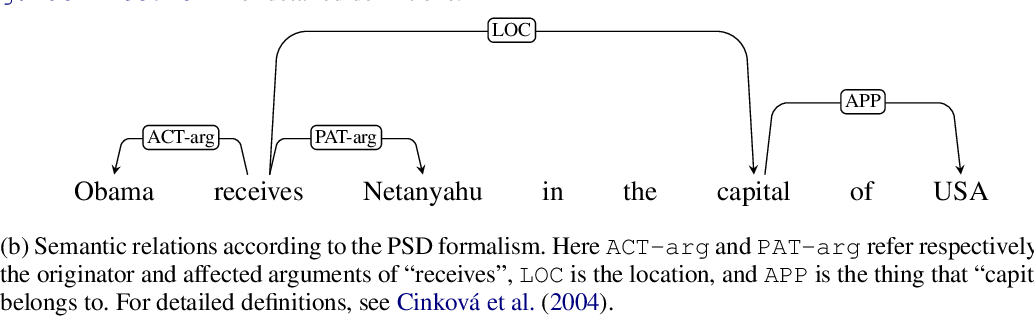 Figure 2 for On the Linguistic Representational Power of Neural Machine Translation Models
