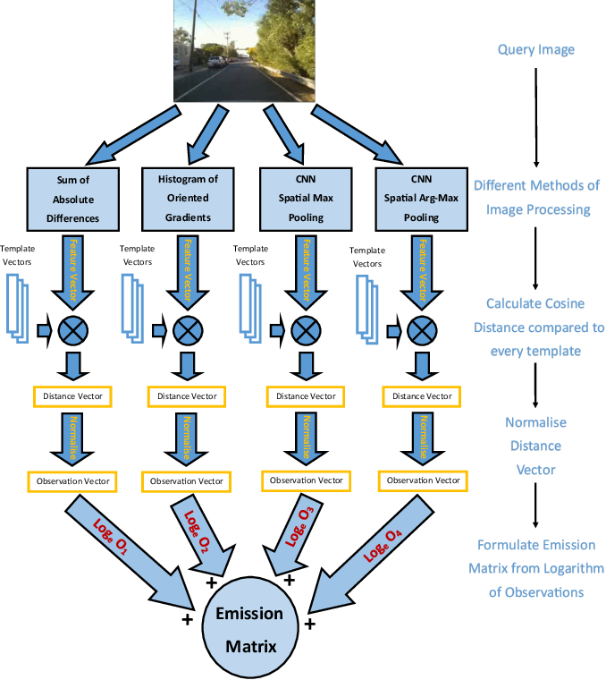 Figure 1 for Multi-Process Fusion: Visual Place Recognition Using Multiple Image Processing Methods