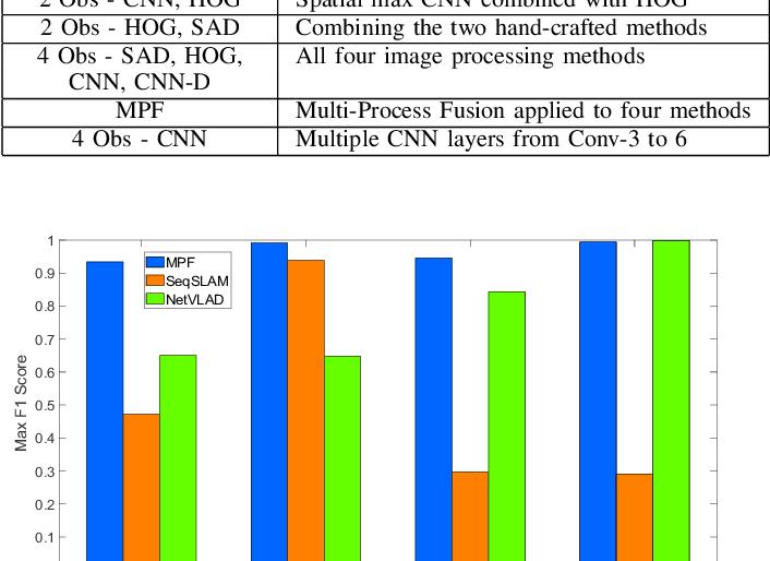 Figure 2 for Multi-Process Fusion: Visual Place Recognition Using Multiple Image Processing Methods