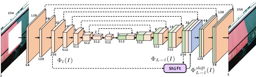 Figure 2 for Shift-Net: Image Inpainting via Deep Feature Rearrangement