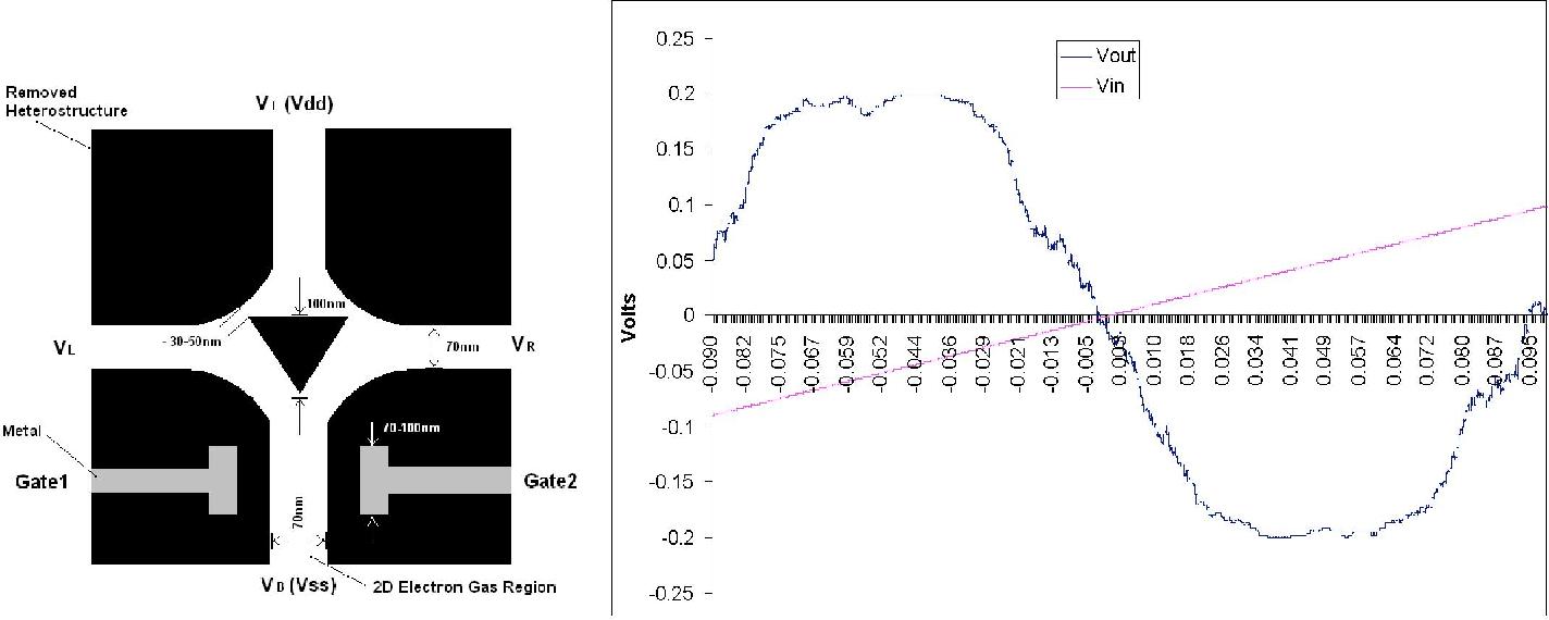 A Terahertz Transistor Based On Geometrical Deflection Of Ballistic Transistors Current Semantic Scholar