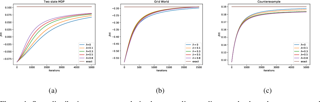 Figure 1 for Entropy Regularization with Discounted Future State Distribution in Policy Gradient Methods