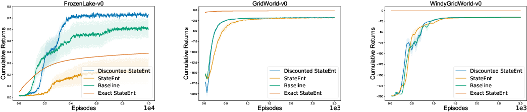 Figure 2 for Entropy Regularization with Discounted Future State Distribution in Policy Gradient Methods