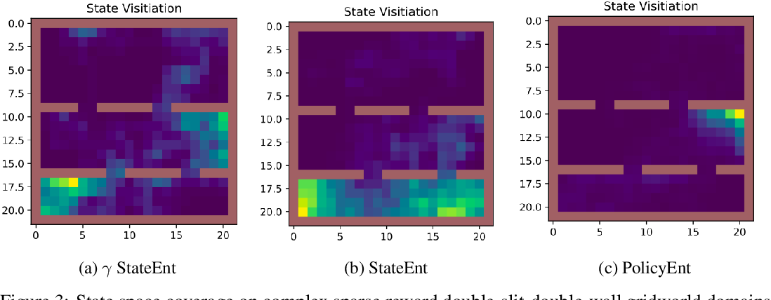 Figure 3 for Entropy Regularization with Discounted Future State Distribution in Policy Gradient Methods