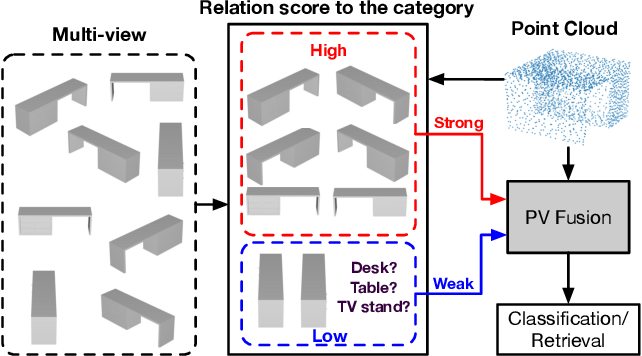Figure 1 for PVRNet: Point-View Relation Neural Network for 3D Shape Recognition