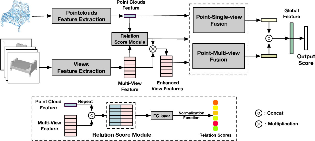 Figure 3 for PVRNet: Point-View Relation Neural Network for 3D Shape Recognition