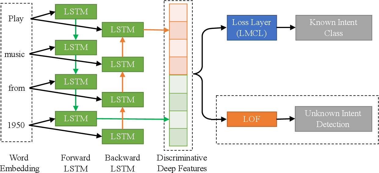 Figure 1 for Deep Unknown Intent Detection with Margin Loss