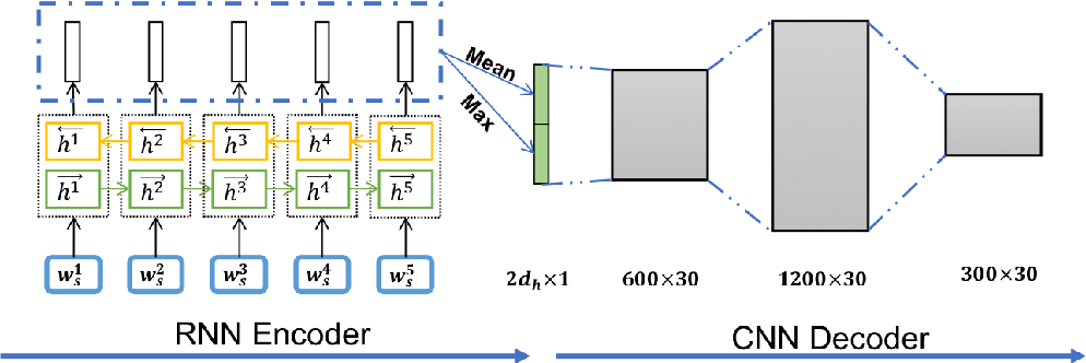 Figure 1 for Speeding up Context-based Sentence Representation Learning with Non-autoregressive Convolutional Decoding