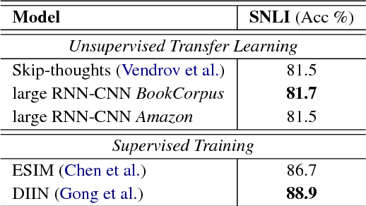 Figure 4 for Speeding up Context-based Sentence Representation Learning with Non-autoregressive Convolutional Decoding