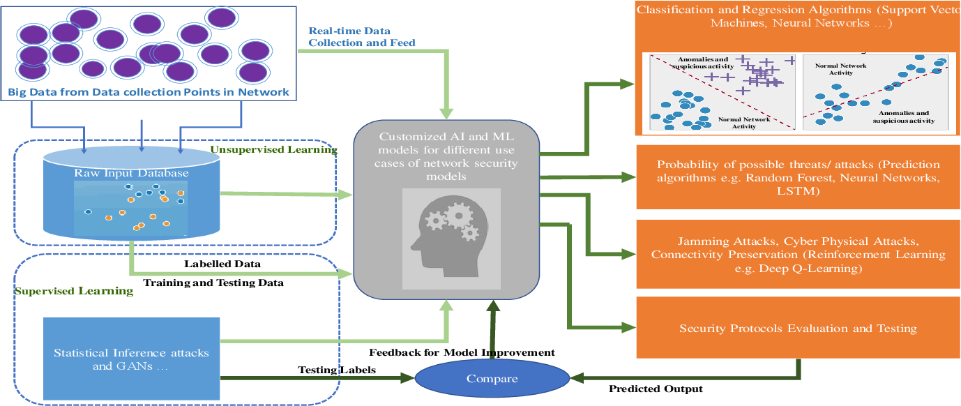 Figure 3 for Artificial Intelligence and Machine Learning in 5G Network Security: Opportunities, advantages, and future research trends