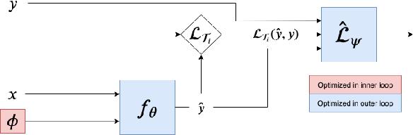 Figure 1 for VIABLE: Fast Adaptation via Backpropagating Learned Loss