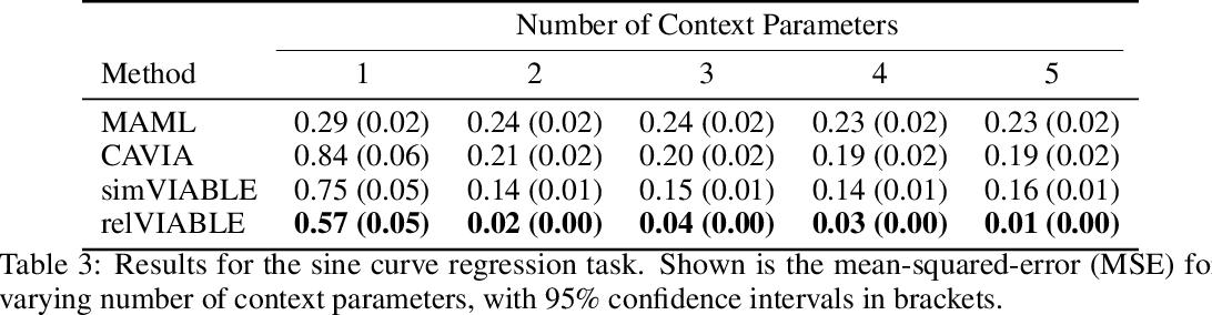 Figure 4 for VIABLE: Fast Adaptation via Backpropagating Learned Loss