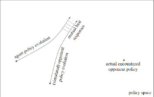 Figure 1 for On Memory Mechanism in Multi-Agent Reinforcement Learning