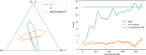 Figure 3 for On Memory Mechanism in Multi-Agent Reinforcement Learning