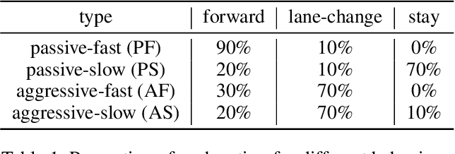 Figure 2 for On Memory Mechanism in Multi-Agent Reinforcement Learning