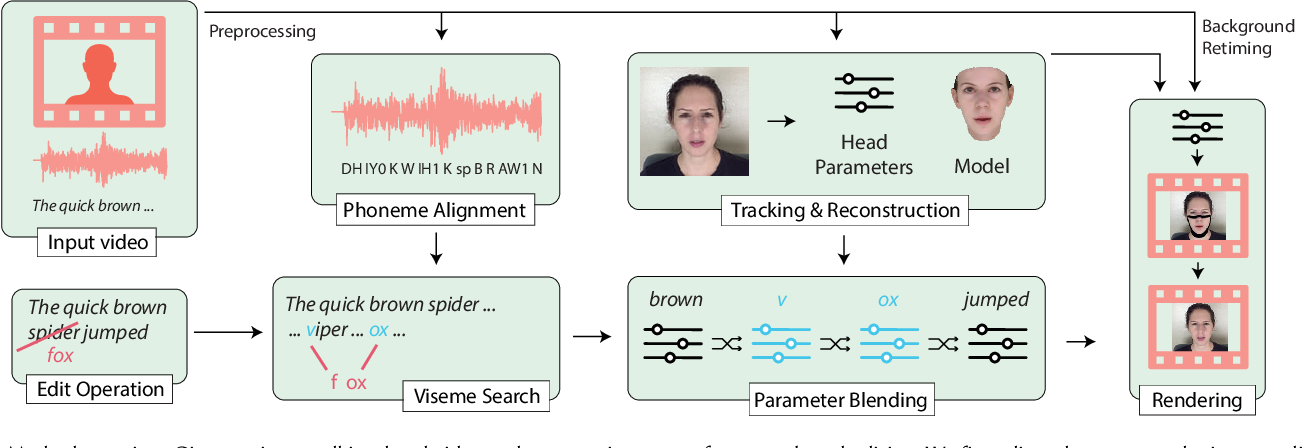 Figure 3 for Text-based Editing of Talking-head Video