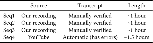 Figure 4 for Text-based Editing of Talking-head Video