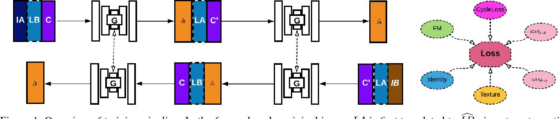 Figure 1 for PortraitGAN for Flexible Portrait Manipulation