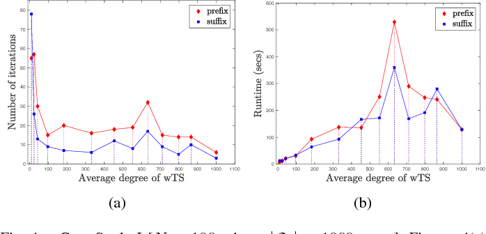 Figure 4 for $\text{STyLuS}^{*}$: A Temporal Logic Optimal Control Synthesis Algorithm for Large-Scale Multi-Robot Systems