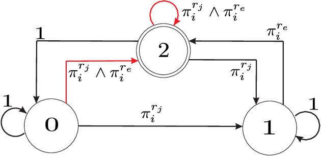 Figure 1 for $\text{STyLuS}^{*}$: A Temporal Logic Optimal Control Synthesis Algorithm for Large-Scale Multi-Robot Systems