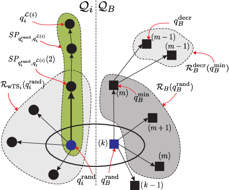 Figure 2 for $\text{STyLuS}^{*}$: A Temporal Logic Optimal Control Synthesis Algorithm for Large-Scale Multi-Robot Systems