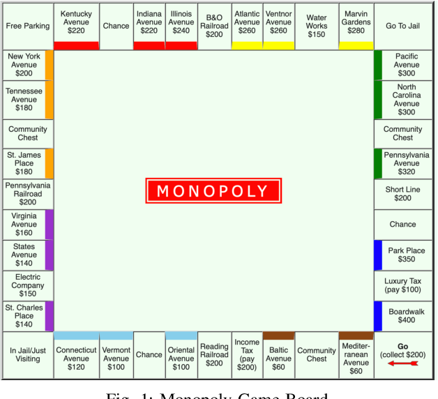Figure 1 for Learning Monopoly Gameplay: A Hybrid Model-Free Deep Reinforcement Learning and Imitation Learning Approach