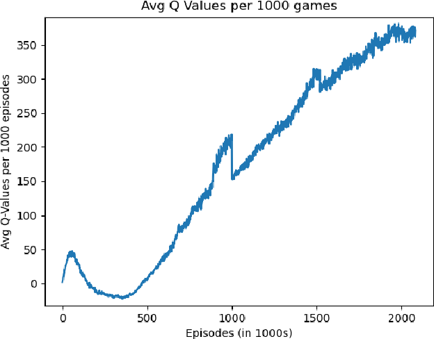Figure 3 for Learning Monopoly Gameplay: A Hybrid Model-Free Deep Reinforcement Learning and Imitation Learning Approach