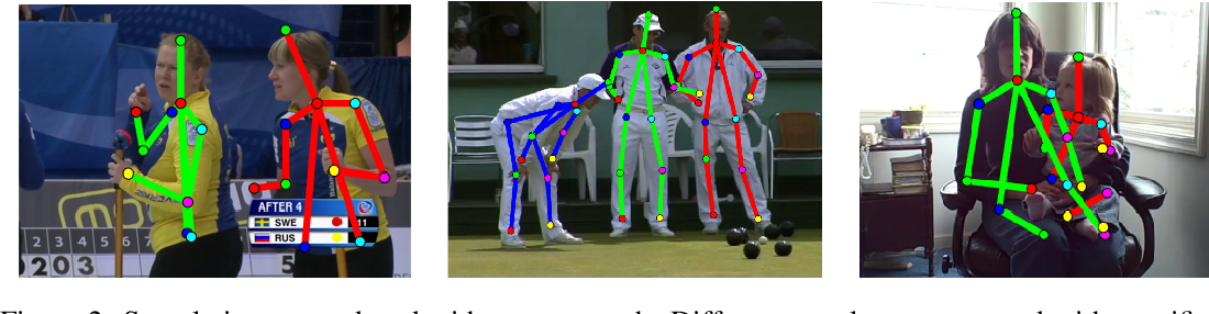 Figure 3 for Efficient Pose and Cell Segmentation using Column Generation
