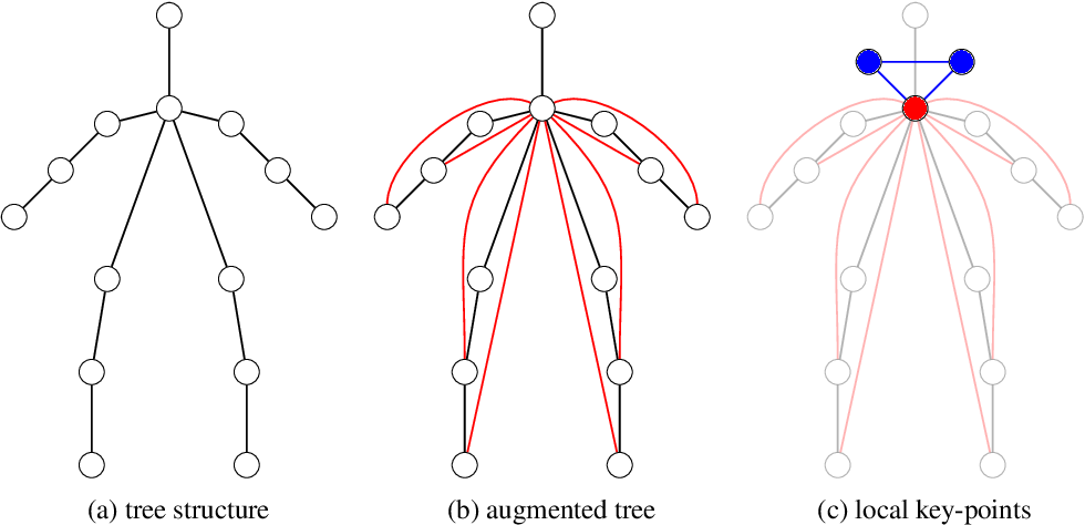 Figure 1 for Efficient Pose and Cell Segmentation using Column Generation